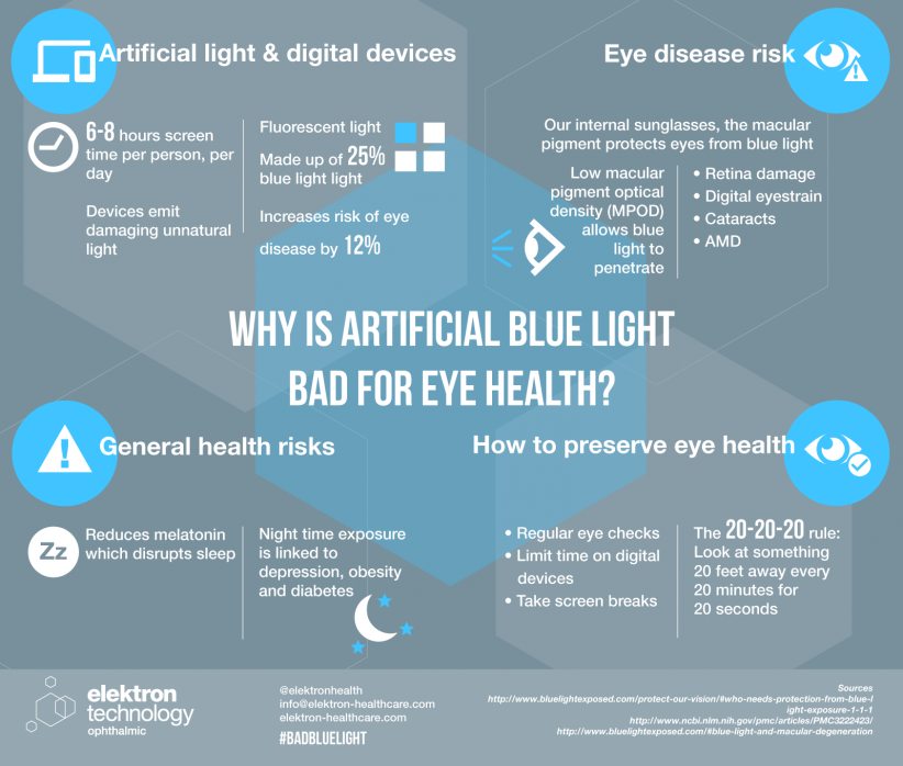 Blue light eye doctor in ancaster on