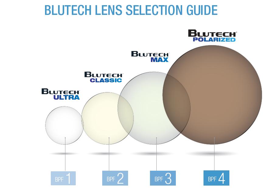 blutech lens selection guide