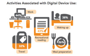 digital device use