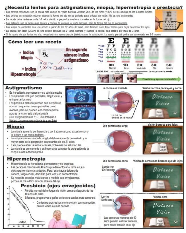 Spanish Myopia Pmphlet