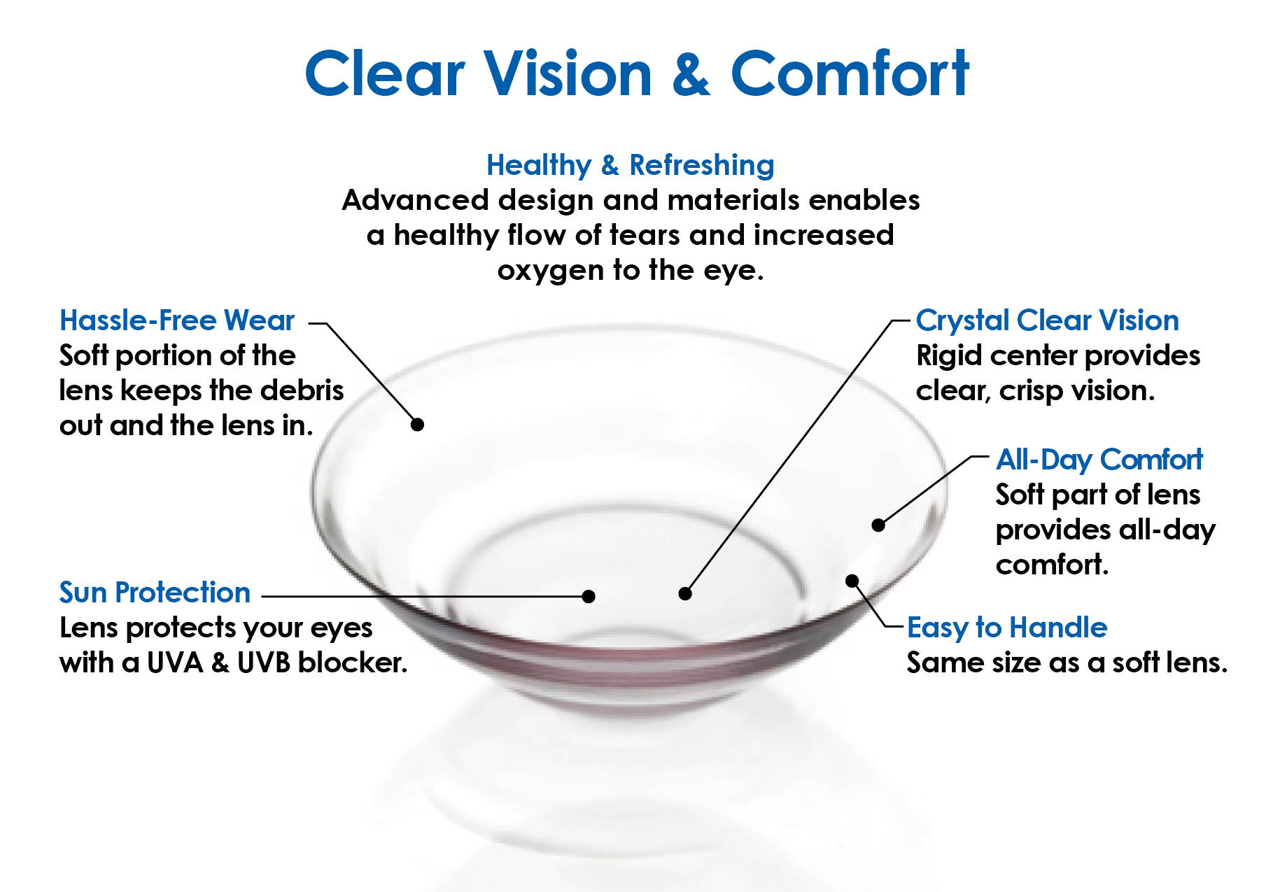 UltraHealth Hybrid Lens Clear Vision and Comfort Graphic