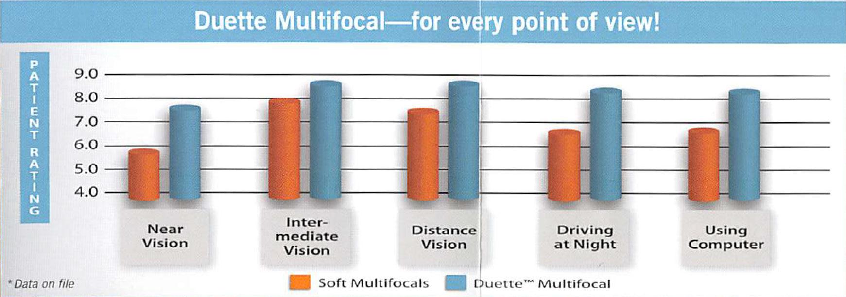 Duette Multifocal1