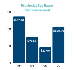 eye exam reimbursment