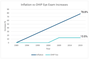 ohip inflation