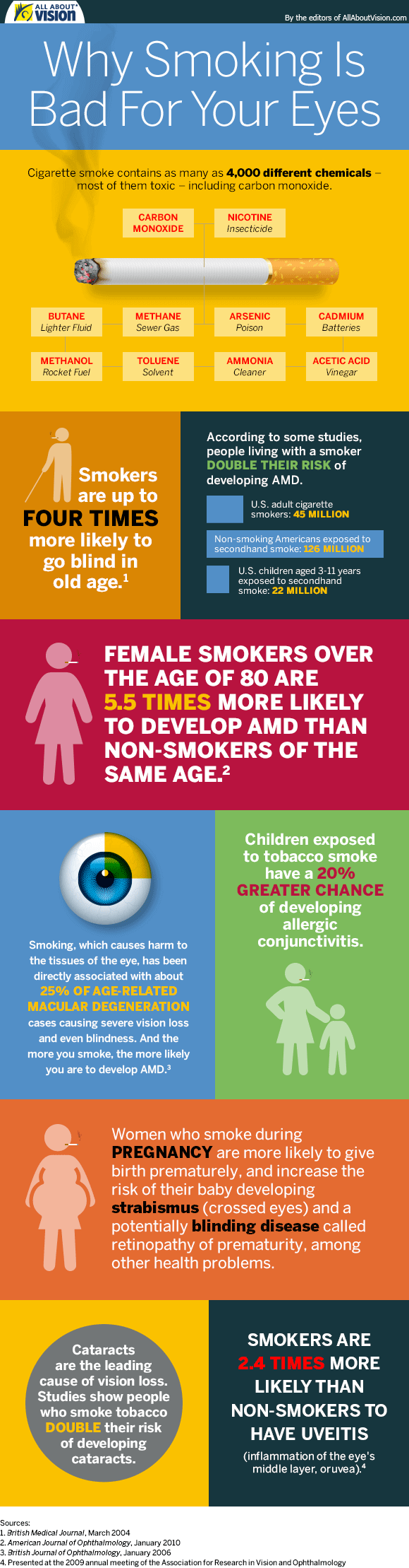 smoking-infographic