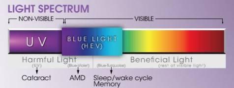 crizal prevencia light spectrum