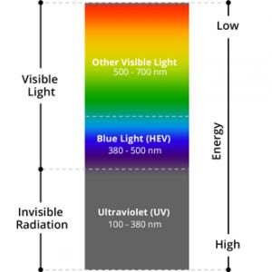 blue light chart clarksville eye doctor