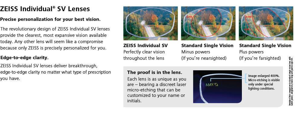 ZEISS Individual SV Lenses