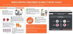 Myopia Treatment Infographic