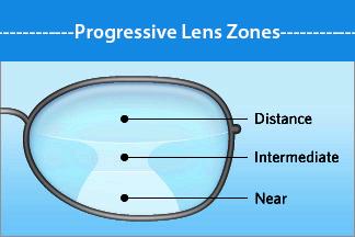 progressivelens zones