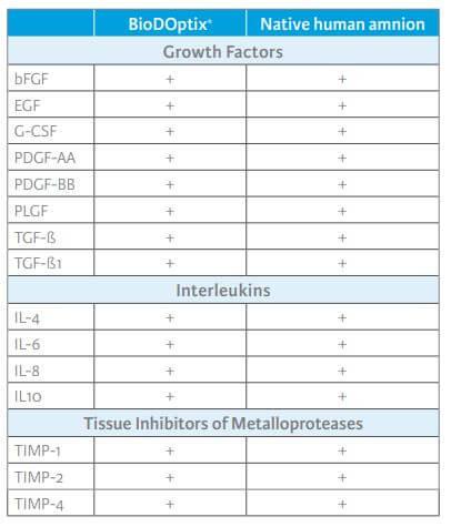 BiioDOptix Chart