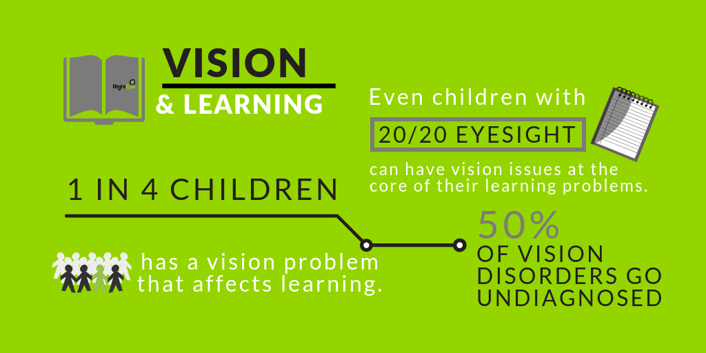 vision and learning in Sydney, NS