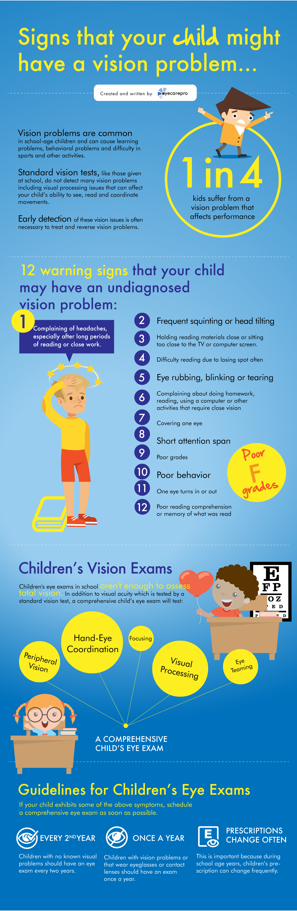 InfoGraphic Kids Vision Problems