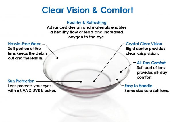 UltraHealth Hybrid Lens Clear Vision and Comfort Graphic.jpg
