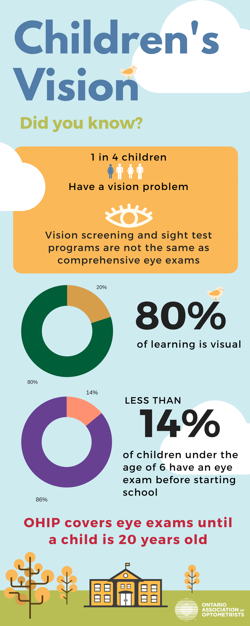Chidlren's Eye Exams at Nan Jiang Optometry in Markham, Ontario