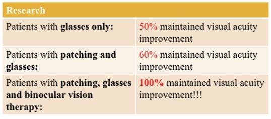 eye patching stats