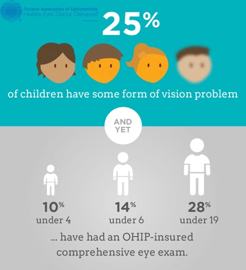 Invest in your Childs vision care