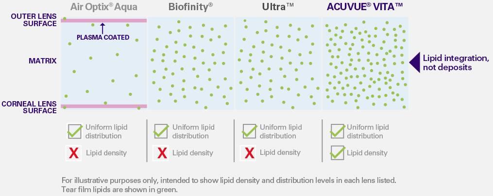 lipids chart