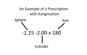 astigmatism prescription
