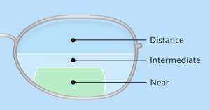 trifocal e d 330×173
