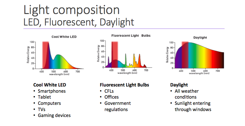 Light Composition