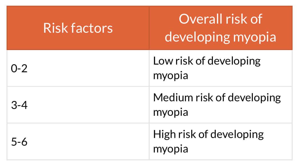Myopia Risk