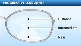 Progressive Lens Zones