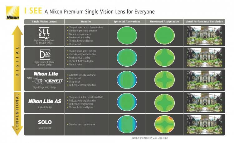 Single Vision Lenses_Option 1