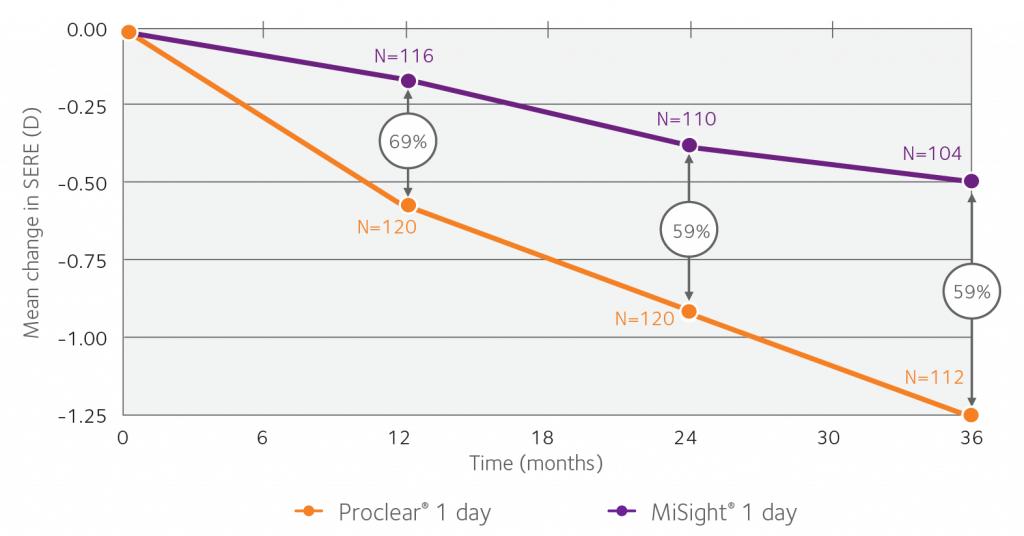 myopia progression graph 1575
