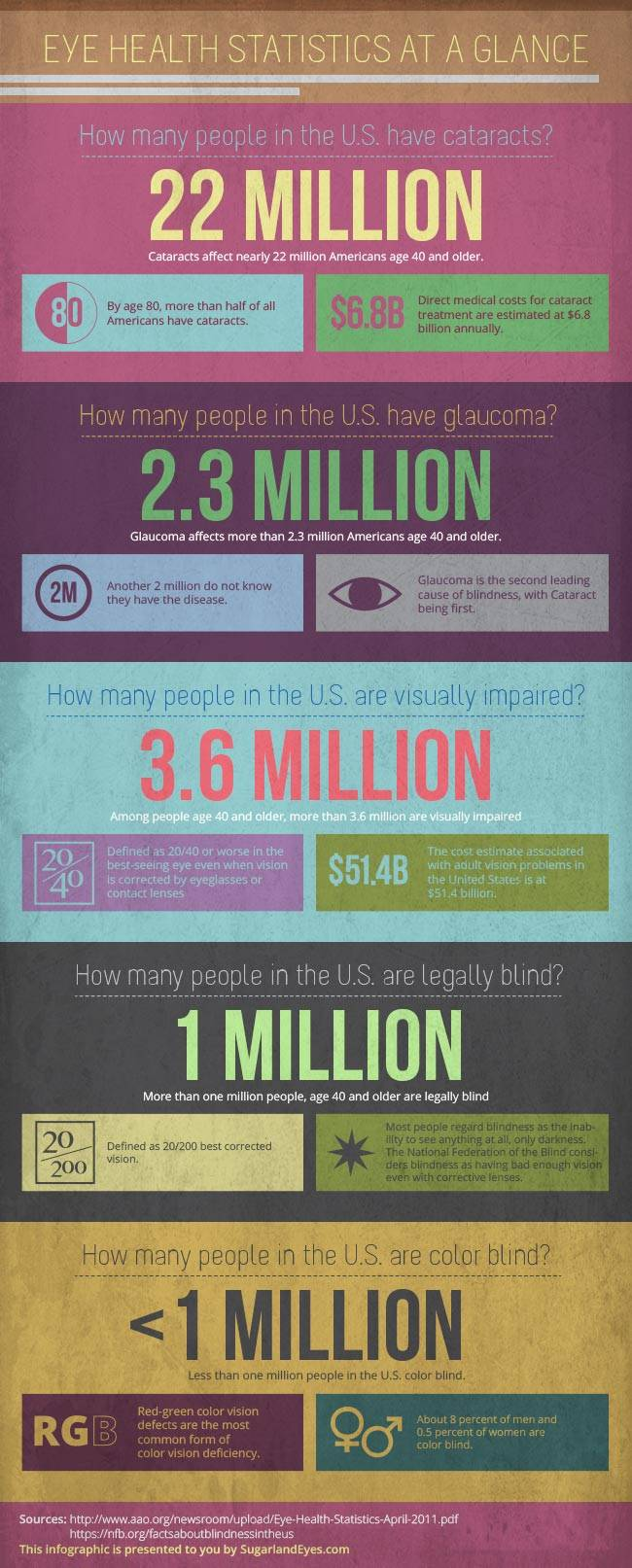 Eye Statistics At A Glance infographic