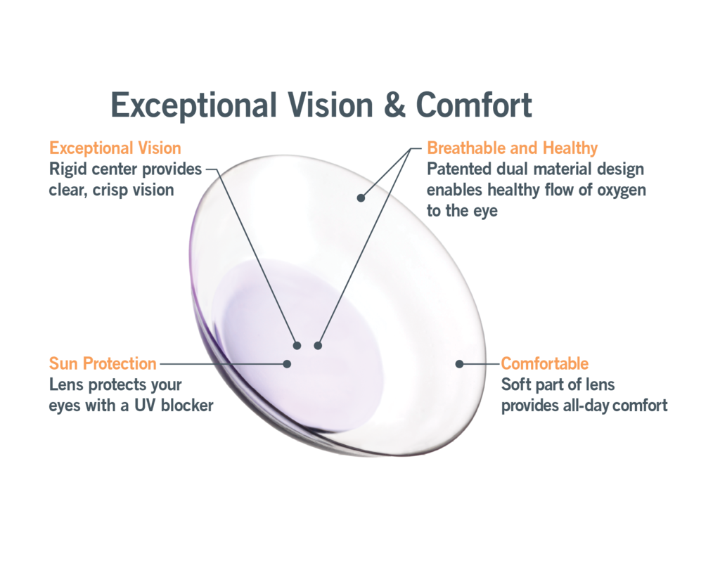DMF Lens Diagram Patient