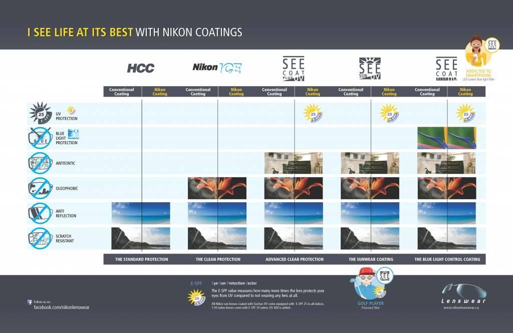 Nikon 2 _Coatings_EN_Final