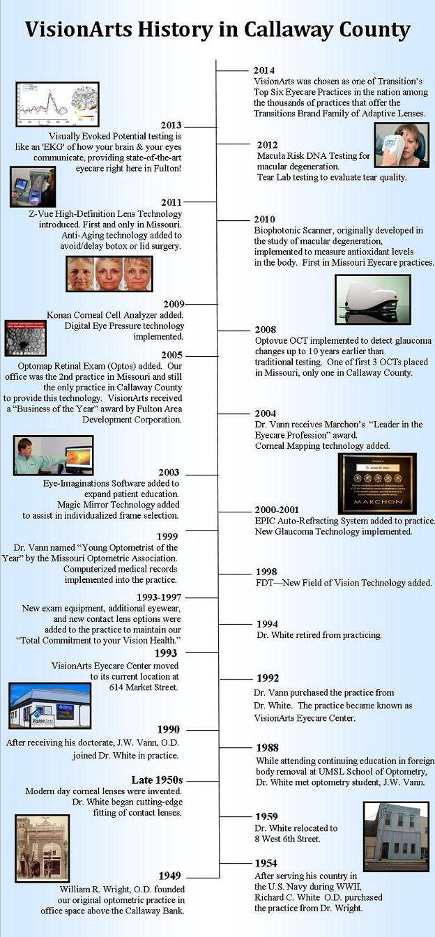 VisionArts History in Callaway County infographic