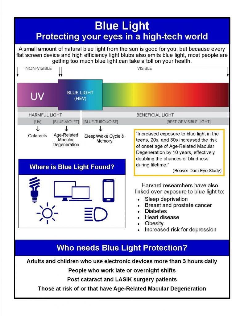 blue light graphics 1