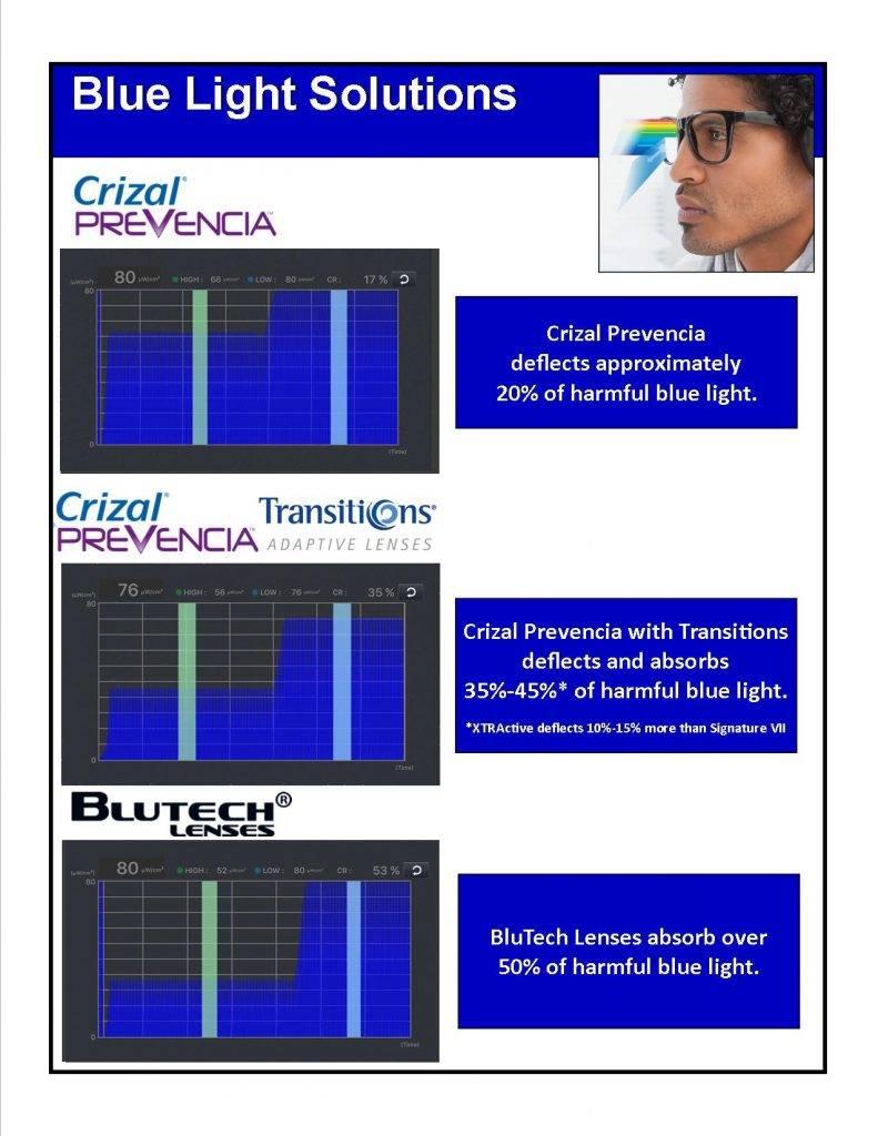 blue light graphics 2